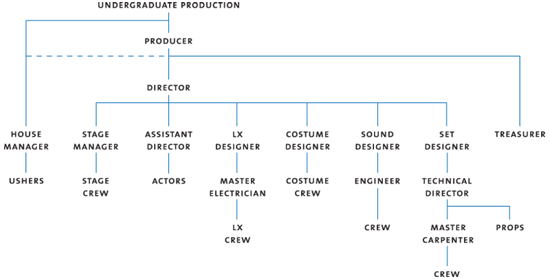 What Are The Responsibilities Of Production Designer